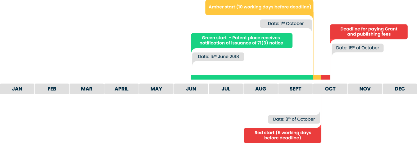 What is patent place example timeline